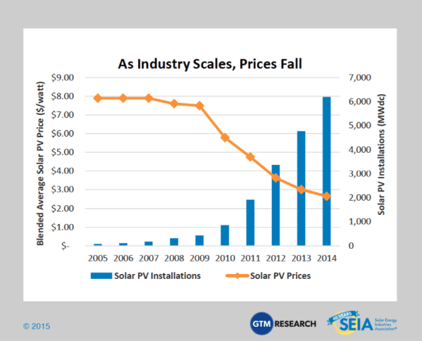 Solar growth and prices