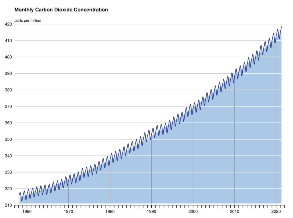 The Scripps Keeling curve
